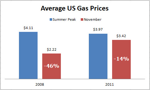 Gas Prices 2008 compared to 2011