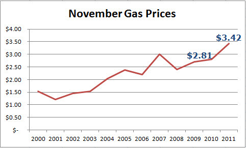 November Gas Prices